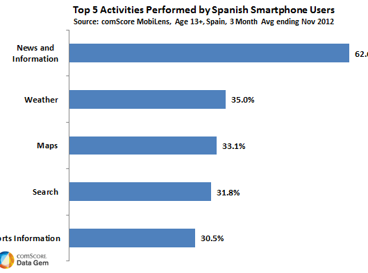 Top-5-Activities-Performed-by-Spanish-Smartphone-Owners
