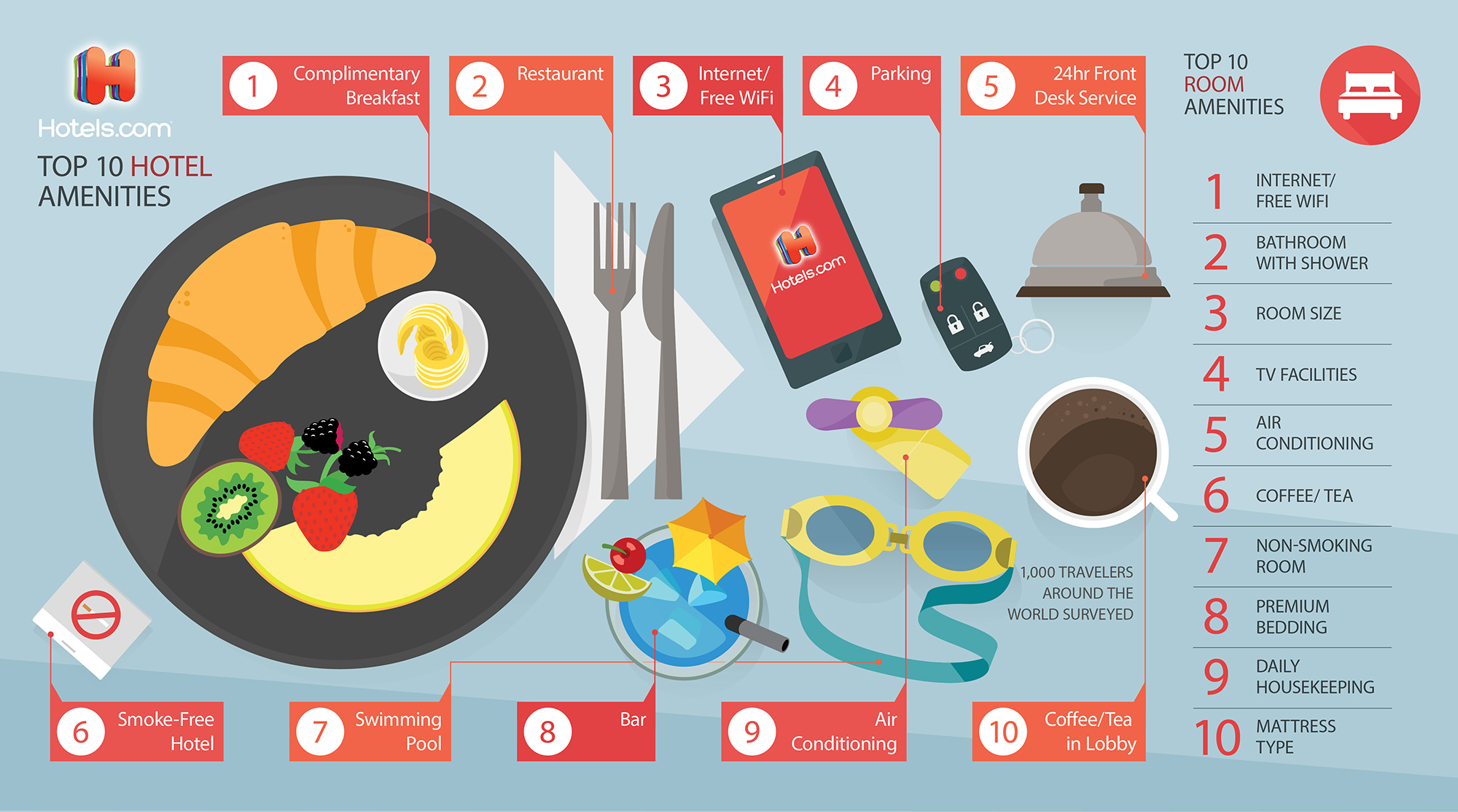 Hotels.com_Breakfast_infographic_RGB